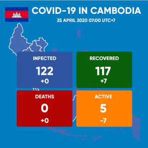 Cambodia Covid-19