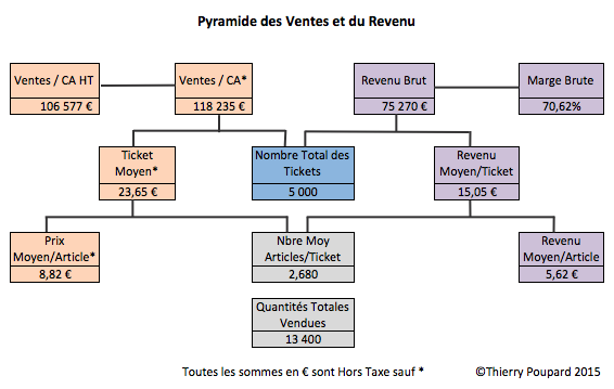 PyramideVentesProfit