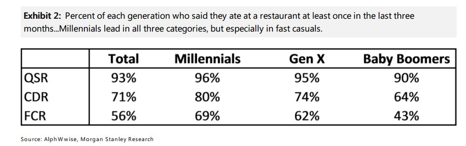 Millénials Generation X Baby Boomer restaurants