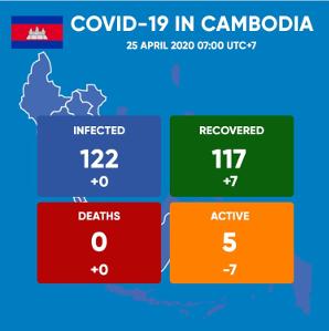 Covid-19 Cambodia